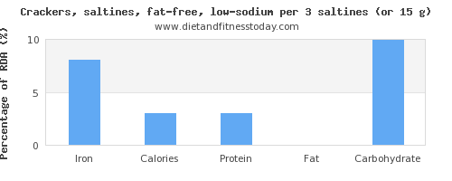 iron and nutritional content in saltine crackers